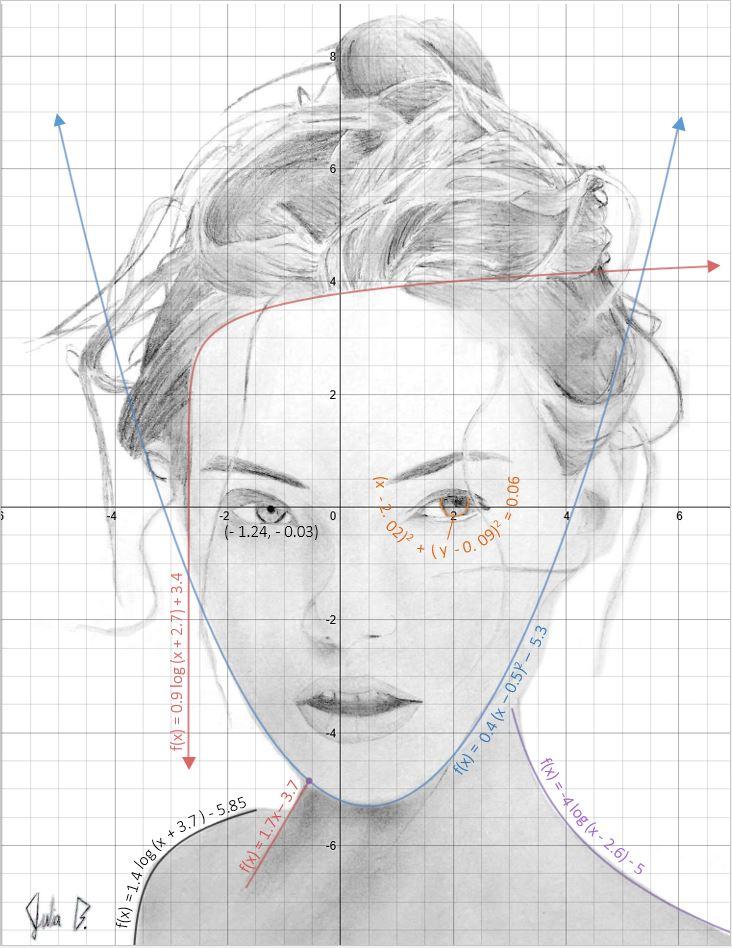 Facial Graph - Julia Bhuiyan - Canton MI